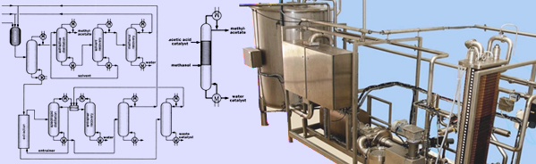 process intesification plant design