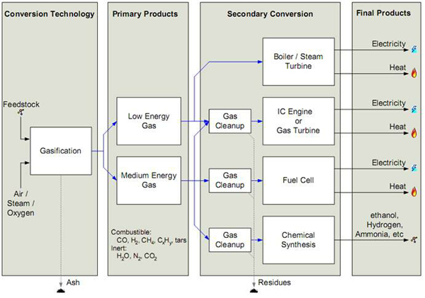 gasifier process flow options