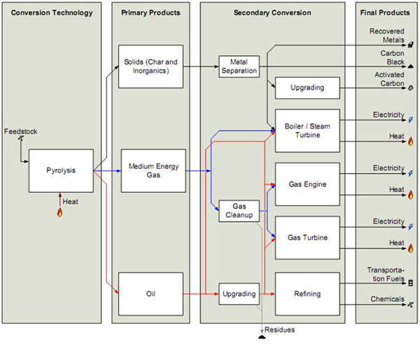 pyrolyzer process flow options