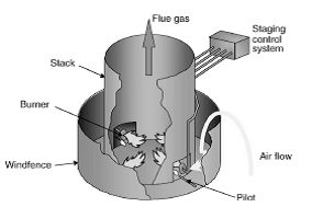 Diagram of an enclosed ground flare