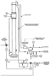 The schematic of the flare purge and pilot system also shows the flame-front generator and steam injection systems.