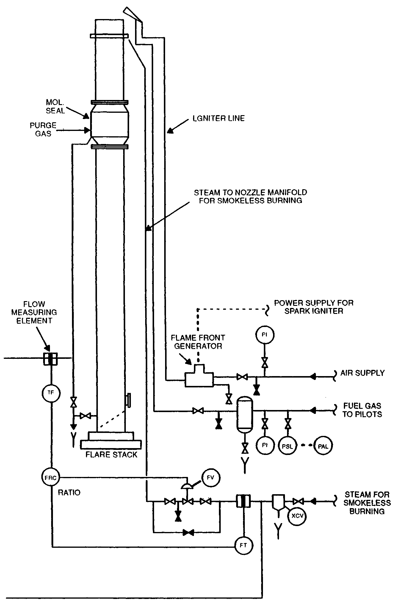 Pressure Relief Valves And Flares For The Process