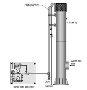 Top-level schematic of a flame-front generator.