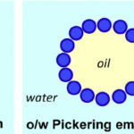 Pickering-Emulsion Strategy for Separating & Recycling Nanoparticle Catalysts