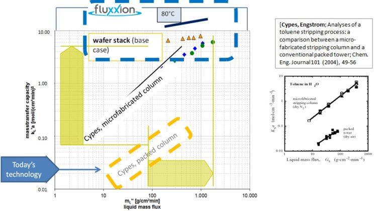 Fluxxion Metallic Membranes for Absorption, Stripping & Distillation – Part 2