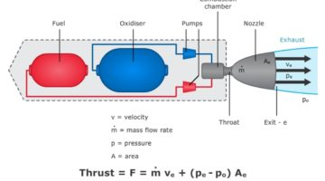 The Chemistry and Physics of Rocket Engines