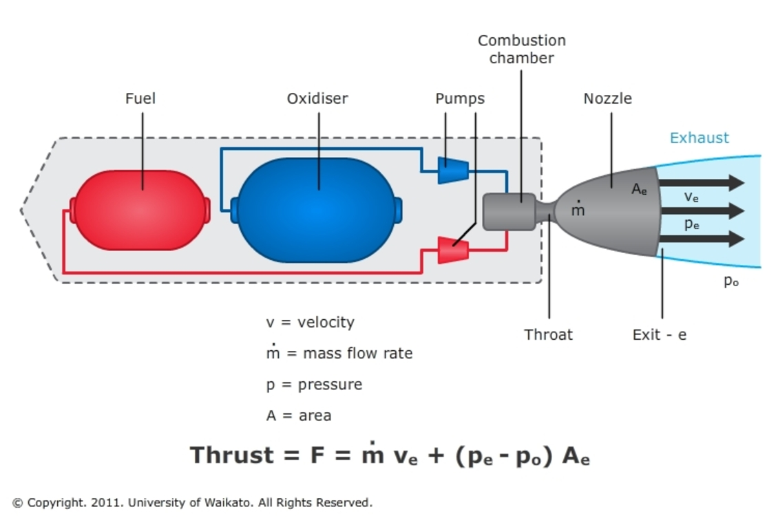 the chemistry and physics of rocket engines rh rccostello com 350 rocket engine diagram f1 rocket engine diagram