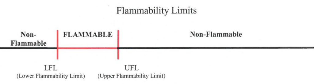 Line Diagram of Flammability Limits