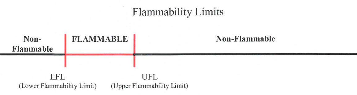 Hydrocarbon Gas Flammability