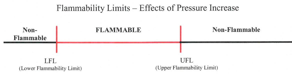 line diagram of flammability limits with pressure effects