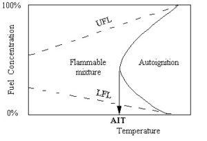 Hydrocarbon Flammability