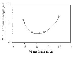 % methane in air
