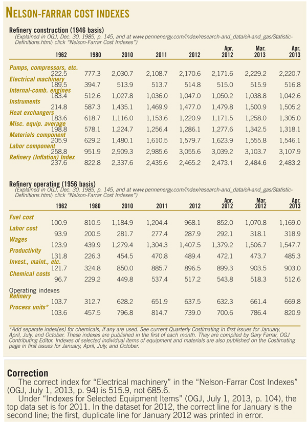 Nelson-Farrar Cost Indexes