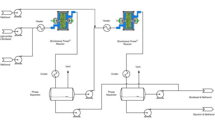Transesterification – Biodiesel Part 4