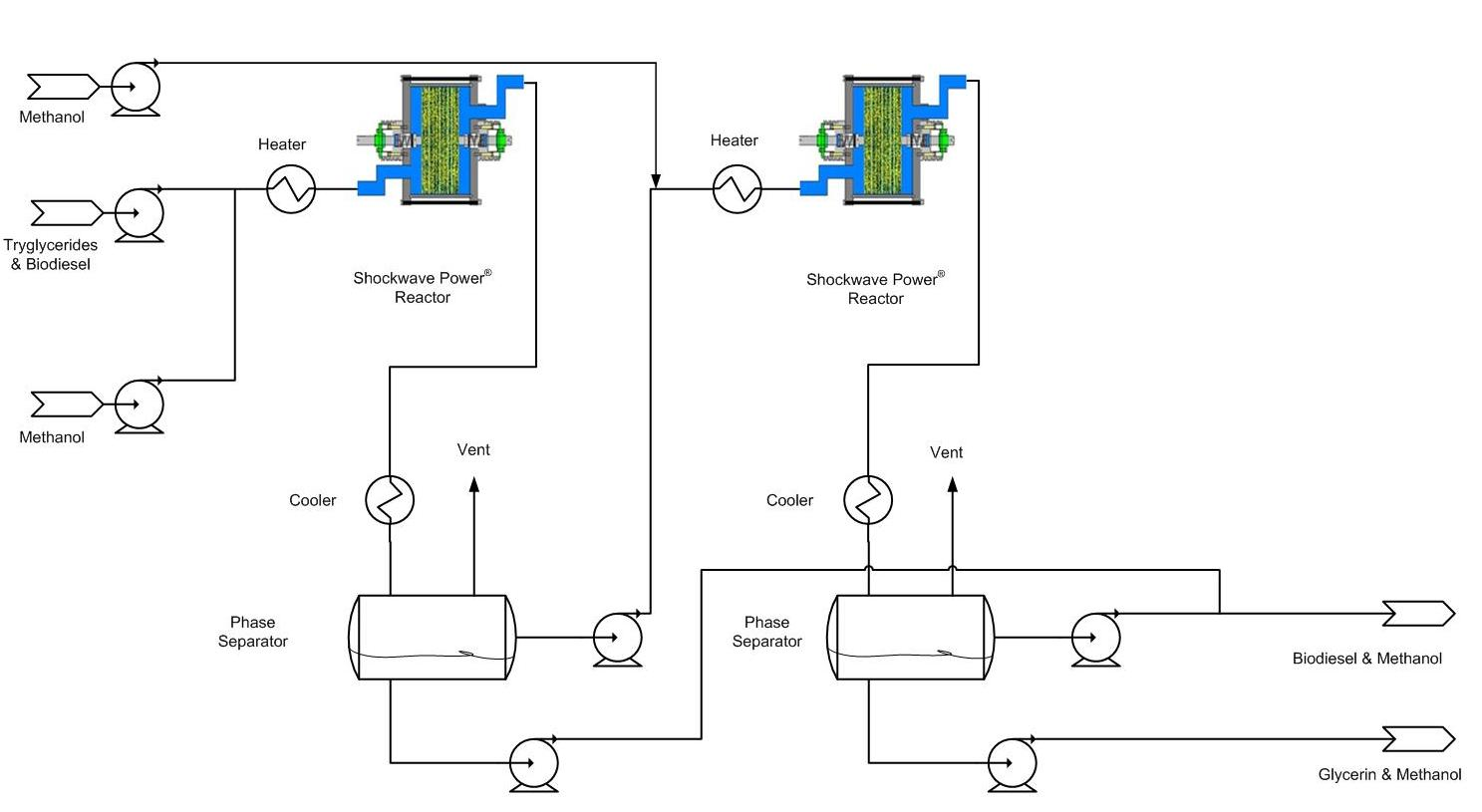 Transesterification Of Fats And Oils Biodiesel Part 4 Process Flow Diagram Refinery Plant